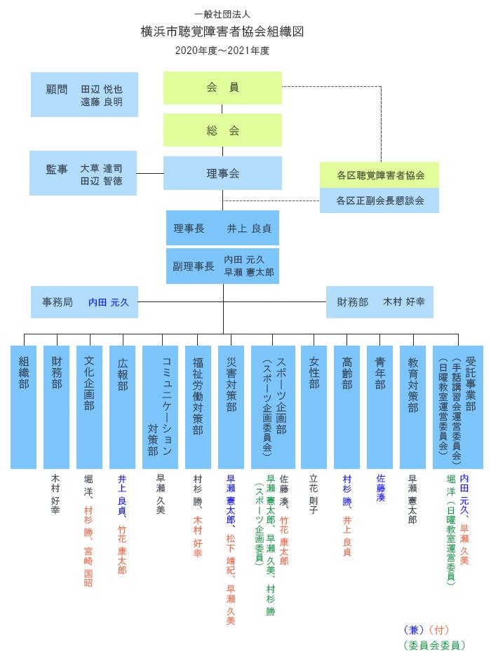 横浜市聴覚障害者協会組織図2020-2021